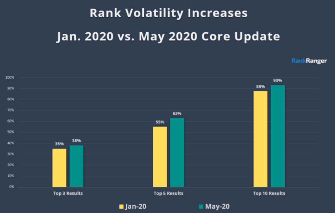 Google's May 2020 core update_ Top 3 results, Top 5, Top 10 results on Google