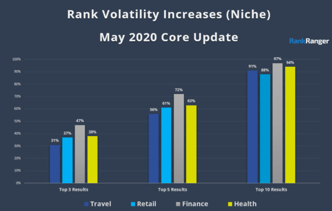 Google's May 2020 core update_ Travel, Retail, Finance - Top 3 results, Top 5, Top 10 results on Google