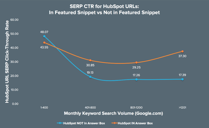 CTR Featured snippets versus non featured snippets