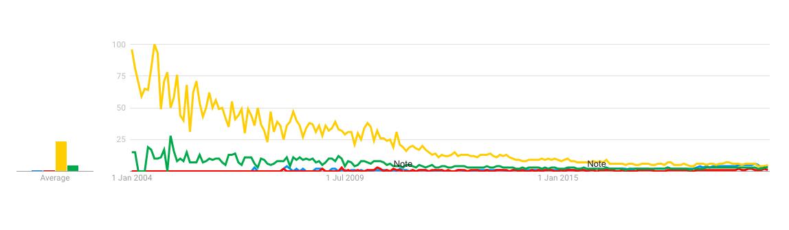 evolution of digital marketing india 2004 - 2020